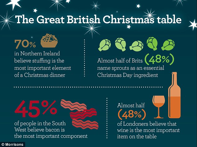Morrisons Infographic Reveals Britons Favourite Christmas