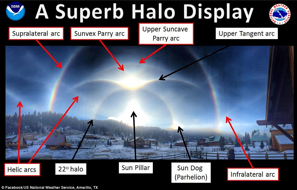 Appearance: It is an extremely rare optical phenomenon produced by light interacting with ice crystals suspended in the atmosphere, resulting in a wide variety of colored or white rings, arcs and spots in the sky