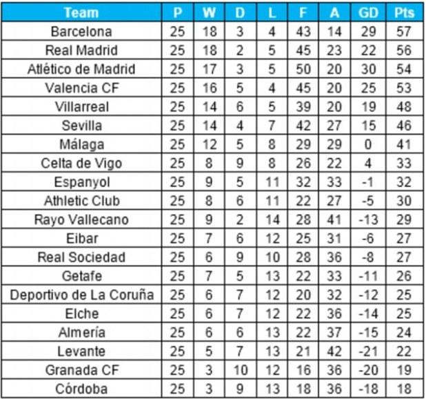 Spanish la liga fixtures and predictions