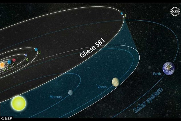 The Gliese 581d planet is likely to be a rocky world, twice the size of Earth. Pictured is an artist's impression of the planetary orbits of the Gliese 581 system compared to those of our own solar system