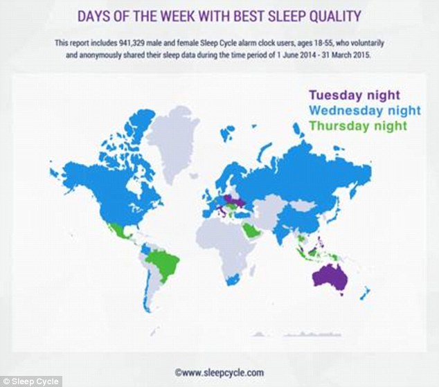 In terms of national average sleep quality, Slovakia topped the list.  The UK was in 45th place, while the US was in 49th. The best sleep quality worldwide occurs on a Wednesday night. More than half (58 per cent) of countries surveyed said they had the most restful sleep on this day