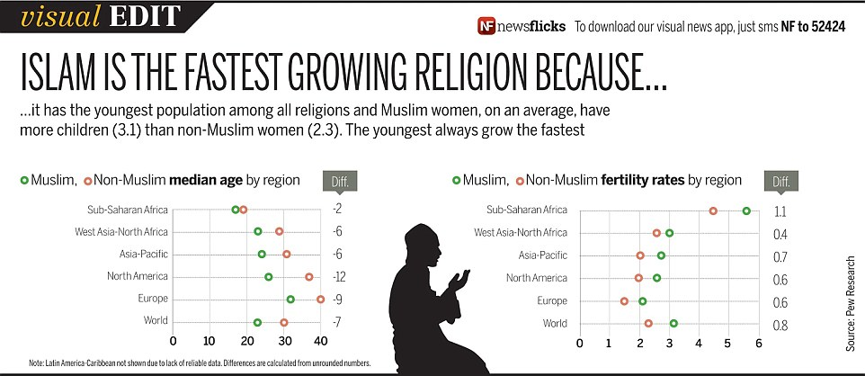 Visual Edit Islam Is The Fastest Growing Religion Because