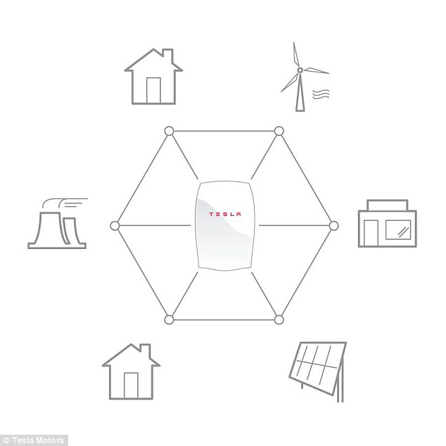 Powerwall charges using electricity generated from solar panels, or when utility rates are low, and powers your home in the evening