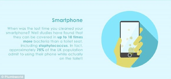 Smartphones have up to 10 times more bacteria than a toilet seat. In fact, the majority of people admit to using their phone while on the toilet