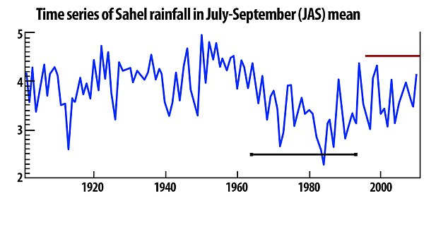 A weather chart showing how average rainfall in the Sahel was very low in the 1980s but is now increasing thanks to global warming