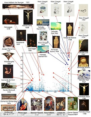 The graph above shows the results of analysis of religious paintings with Marc Chagall scoring highest for creativity