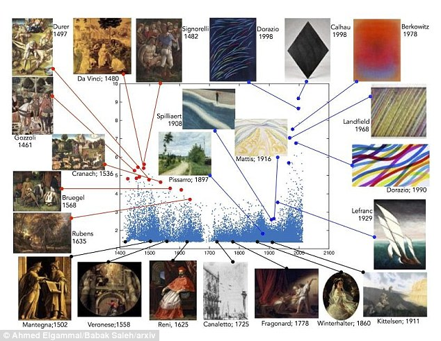 This analysis of 62,000 paintings from the Wikiart database shows works by Da Vinci scoring highly but more abstract pieces from the late 20th Century by Dorazio, Calhau and Landfield get the highest creativity scores