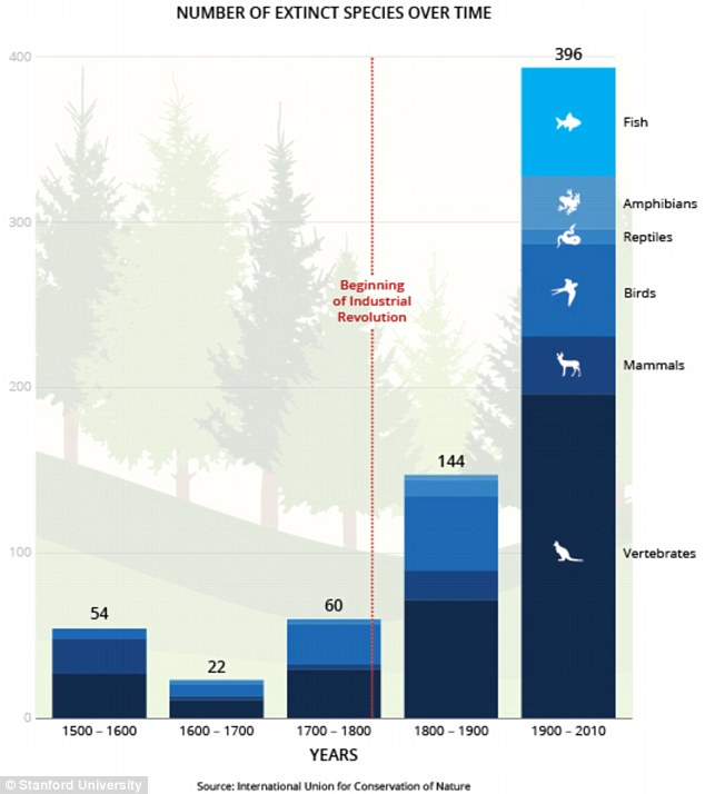 This chart shows the enormous uptick in species loss over the last century.Since 1500, more than 320 terrestrial vertebrates have become extinct.