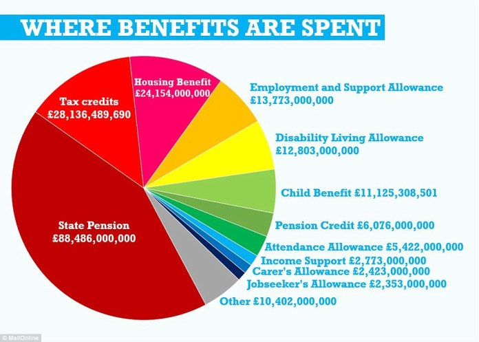 Image result for Chart of the day: These policies are worth Billions — But Good Luck finding them in the Budget