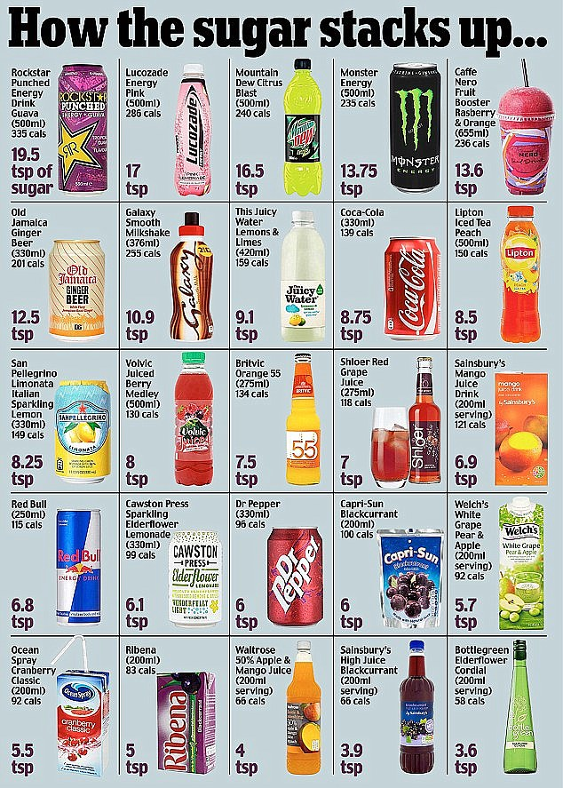 Do you know how much sugar is secretly sneaking its way into your system?