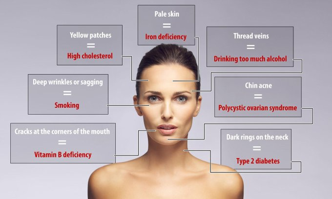 what your face says about your health: 7 warning signs to