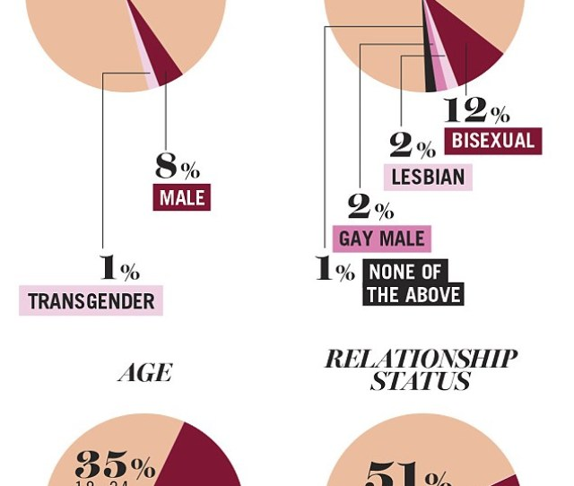 Hard Numbers More Than 3000 Women Participated In The Survey Exploring Their Relationships With X