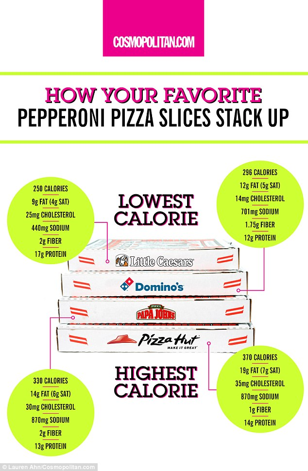 The low-down: Little Ceasars pepperoni pizza is the best fast food option, at 250 calories a slice, while Pizza Hut is the worst, at 370 calories a slice. Domino's and Papa Johns are in the middle at 296 and 330 calories