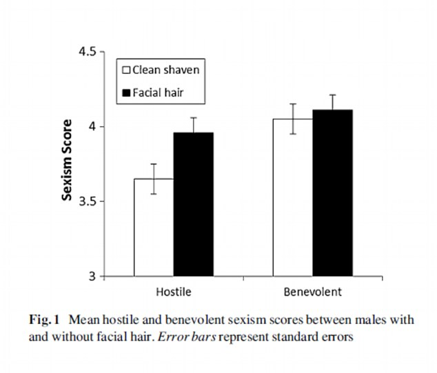 The results: Here a graph shows how bearded and clean shaven men fared in the study. Hostile sexism refers to agreeing with openly negative beliefs about women. Benevolent sexism refers to those with outwardly positive, but still damaging beliefs about women