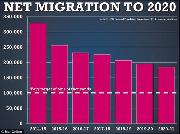 According to data from the Office for National Statistics, net migration in 2014-15 will be 330,000, falling to 256,000 next year and 232,000 in 2016-17