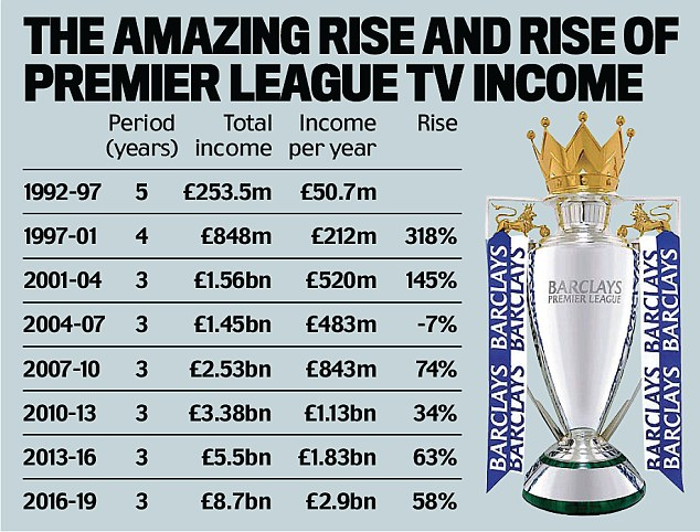 Image result for Premier league income