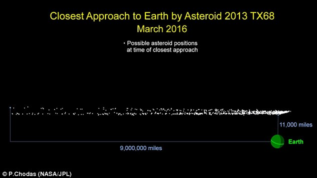 A small asteroid, first spotted when it flew by Earth two years ago, is set to make its return ¿ and this time it will get even closer. This graphic indicates the possible locations asteroid 2013 TX68 will be in at the time of its closest approach to Earth during its safe fly-by of our planet on March 5