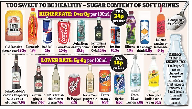 Image result for Sugary drink sales plummeted after price increase, study says