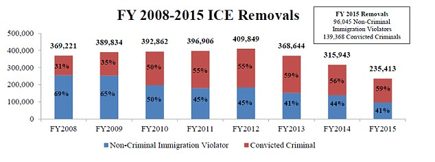 Table from Immigration and Customs Enforcement shows how the number of immigrants being removed from the United States has been steady since 2008