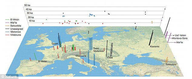 Researchers from Harvard University analysed genome-wide data from 51 modern humans who lived between 45,000 and 7,000 years ago. The location and age of these humans is shown. Each bar corresponds to an individual, the colour represents the genetically defined cluster, and the height is proportional to age