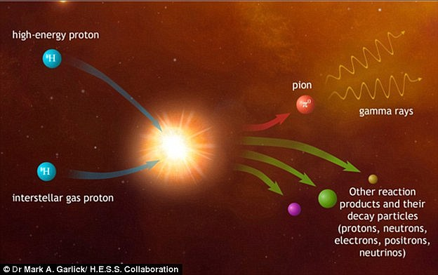 The Earth is constantly bombarded by high energy particles like protons, electrons and atomic nuclei. These particles make up the so-called 'cosmic radiation'. These 'cosmic rays' are electrically charged, and are hence strongly deflected by the interstellar magnetic fields that pervade our galaxy