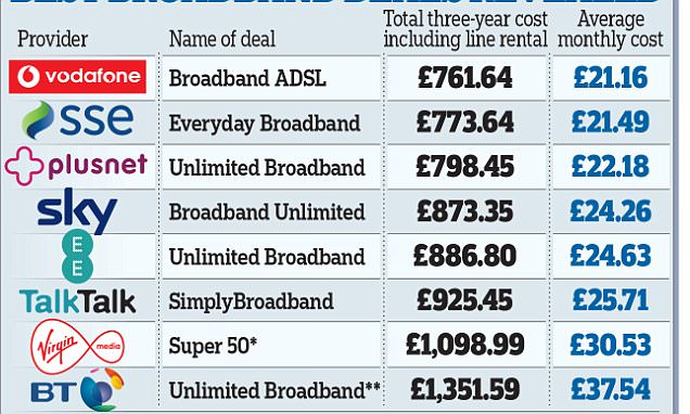 Best broadband deals revealed: Sneaky catch means BT will ...
