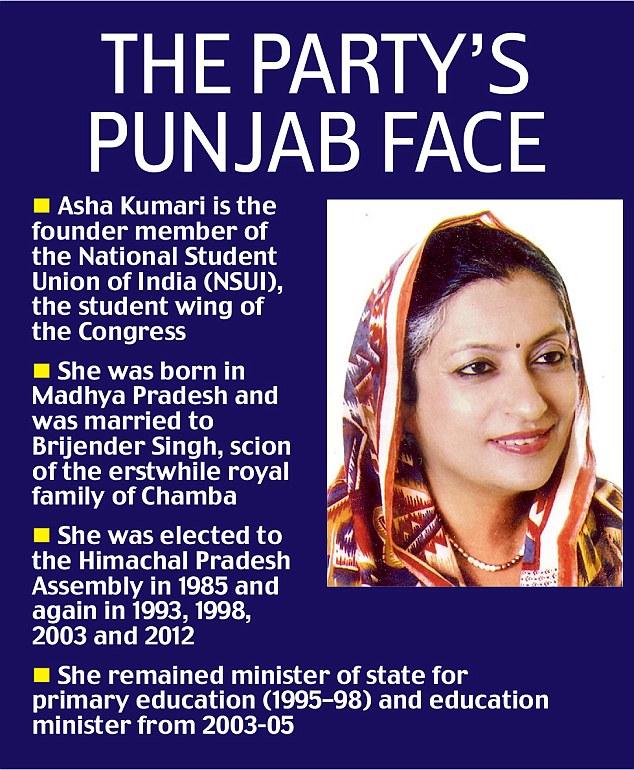 Asha Kumari Appointed Punjab Congress incharge