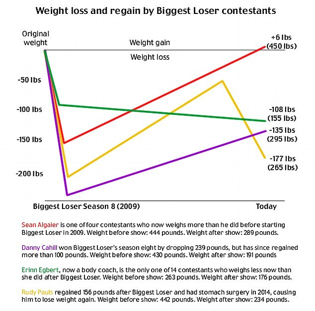 This graph shows how four contestants fought to lose weight - and how three ended up getting it back. Rudy Pauls, the yellow line, weighed 390lbs when he had stomach surgery in 2014; his weight dropped again