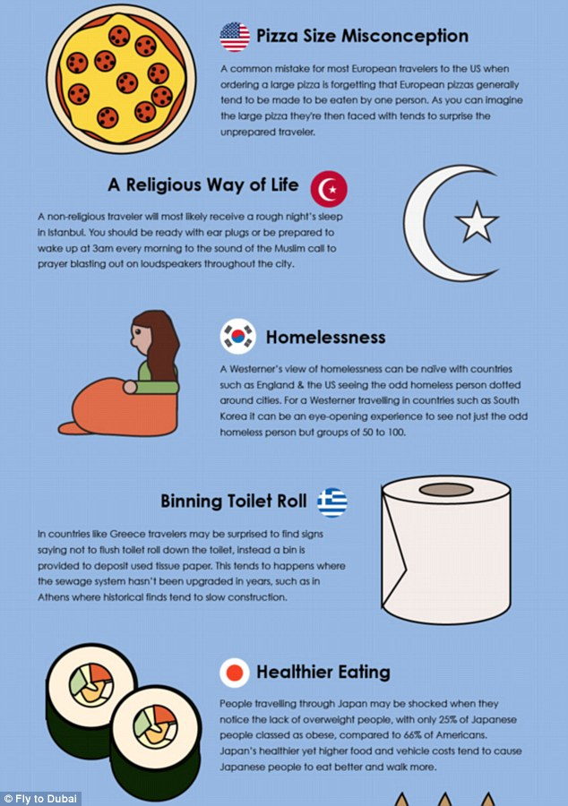 A handy infographic reveals some of the biggest culture shocks and how to avoid looking out of place when abroad