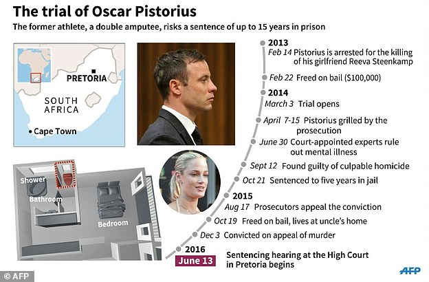 The sentencing may also not be the end of the saga, as Pistorius or the state could launch a final round of appeals against the length of the prison term