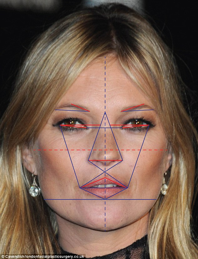 Kate Moss had the third most beautiful face according to the study by Dr De Silva, who runs The Centre For Advanced Facial Cosmetic & Plastic Surgery in London