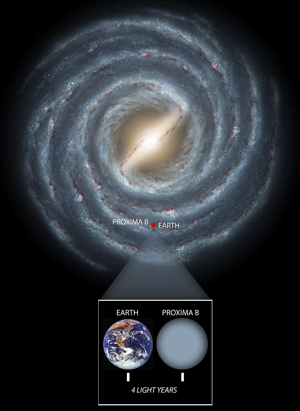 A Via Láctea (impressão do artista mostrada em cima) é de cerca de 100.000 anos-luz de diâmetro. Terra e Proximia B estão em 4 anos-luz de distância (no detalhe), tornando-os vizinhos galácticos. Os cientistas esperam que podemos chegar ao planeta nas próximas décadas