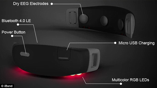 The makers describe the device as 'a truly smart wireless Bluetooth EEG headband' which 'senses your brain waves with laboratory level accuracy.' The band itself has 'special health tracking sensors' which measure body movement, heart rate and body temperature