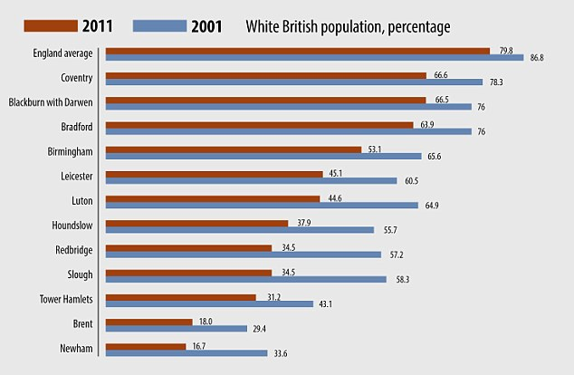 Picture of Britain: This is the white British population by percentage in towns and cities in 2001 and then 2011, based on census figures