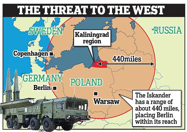 Russia recently moved its nuclear-capable Iskander missiles into the Kaliningrad enclave. The missiles could take out targets in Berlin