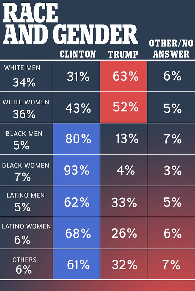 A breakdown of those who voted for Donald Trump has revealed how 33 per cent of Latino men and 26 per cent of Latino women backed the Republican at the ballot box