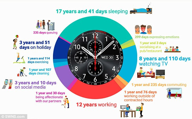 The average person in the UK will spend over three years of their lives posting on social media, one year down the pub and 299 days expressing their emotions. Samsung commissioned the research, which looked at how UK adults are dividing their precious time (pictured)