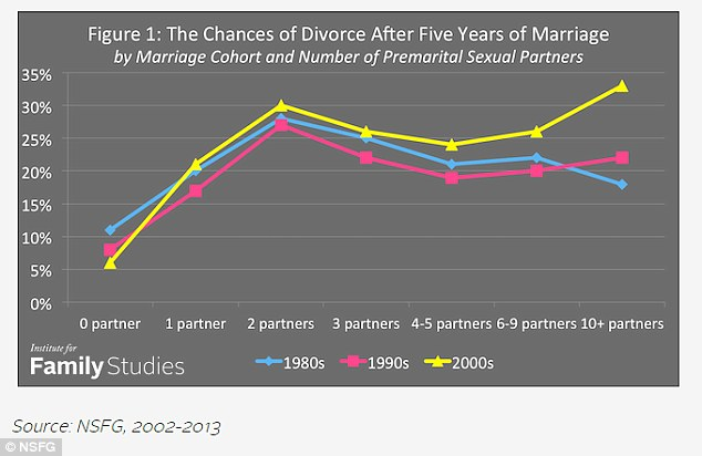 Data: The above graph shows the five-year divorce rates of women since the 1980s and the number of premarital sexual partners they had