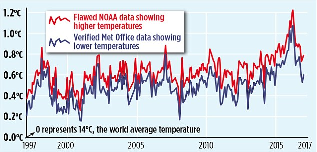 The red line shows the current NOAA world temperature graph - elevated in recent years due to the 'adjusted' sea data. The blue line is the Met Office's independent HadCRUT4 record. Although they are offset in temperature by 0.12°C due to different analysis techniques, they reveal that NOAA has been adjusted and so shows a steeper recent warming trend.