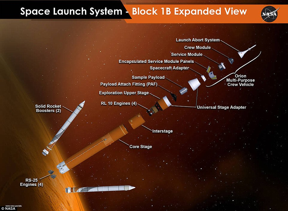 An expanded view of the next configuration of NASA's Space Launch System rocket, including the four RL10 engines, giving it enought power to take man into deep space