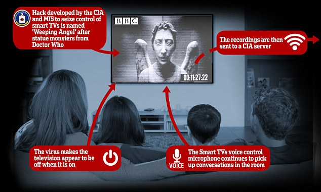 TV hack: CIA and MI5 are able to record conversations by turning TVs into listening devices and making them appear on standby when they are really on, leaked intelligence documents claim