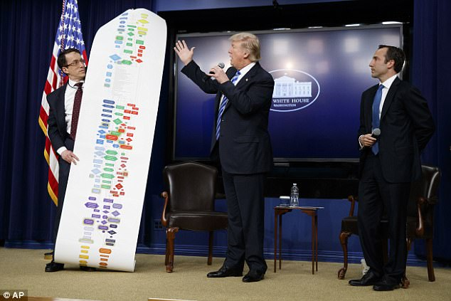 President Donald Trump, flanked by DJ Gribbin, Special Assistant to the President for Infrastructure Policy, left, and Reed Cordish, Assistant to the President for Intragovernmental and Technology Initiatives, looks at a chart of the regulatory process to build a highway