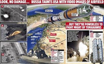 Experts dismiss Putin's threats to block US attacks