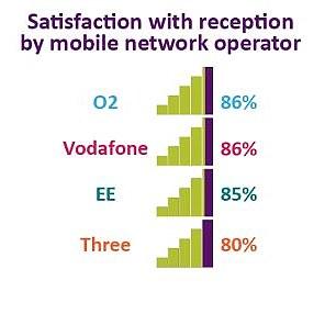 Satisfaction with mobile providers was high among customers.