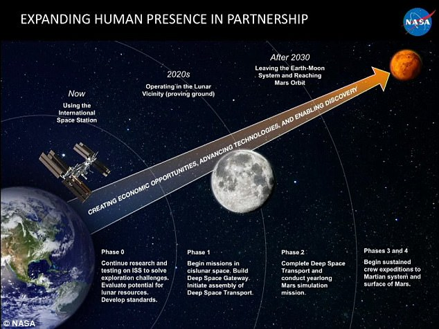 Nasa has outlined its four stage plan (pictured) which it hopes will one day allow humans to visit Mars at he Humans to Mars Summit held in Washington DC yesterday. This will entail multiple missions to the moon over coming decades