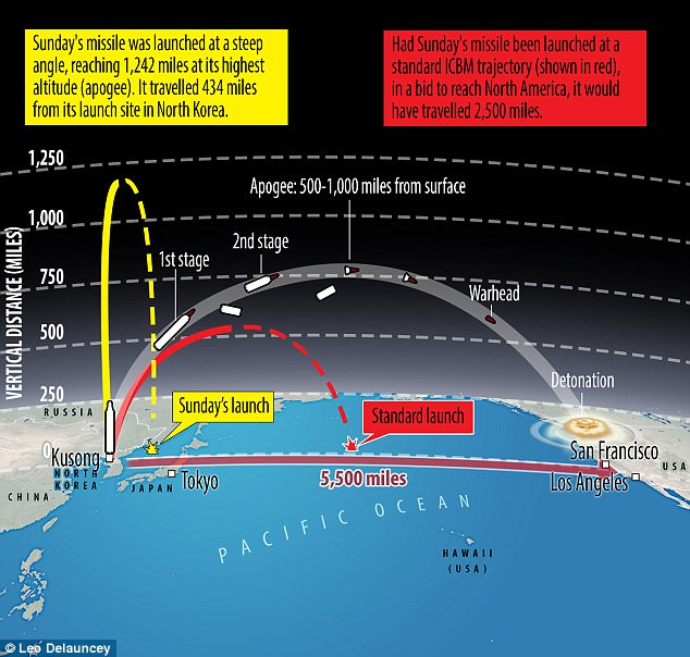 This graphic shows how an ICBM works and how far off the missile North Korea launched on Sunday was from reaching the US mainland. If it had been fired at a standard trajectory (marked in red) it would have reached almost halfway across the Pacific. Instead, it was tested at a steep angle (in yellow) to avoid affecting neighbouring countries' security