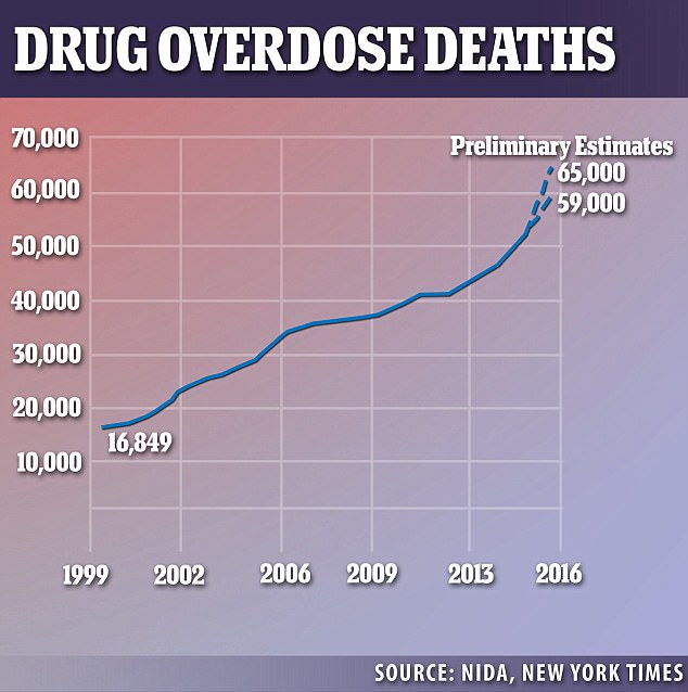 Data from the Times shows drug overdose deaths surged 19 percent to at least 59,000 in 2016