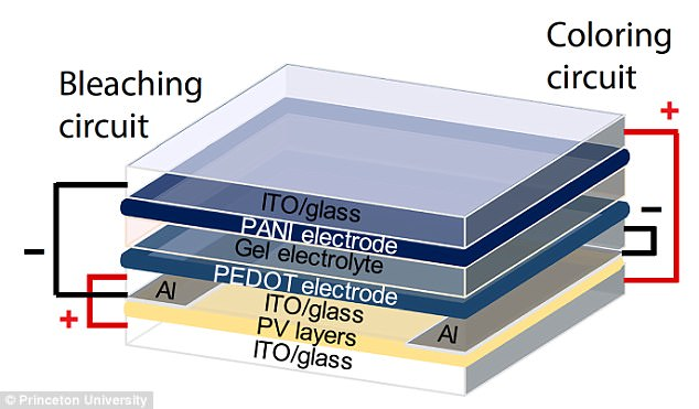The semiconductor molecules were deposited as thin films on glass with the same production methods used by organic light-emitting diode manufacturers