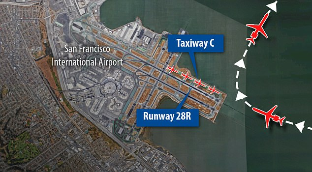 Narrow escape: The pilot thought he was flying into Runway 28R, which was empty, but was actually heading towards Taxiway C, which had four planes on it. He was diverted at the last moment