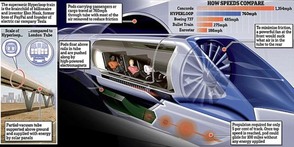 As several firms vie to create the first operational Hyperloop, Elon Musk's vision of a radical transport system that could ferry passengers above land at 760 miles per hour continues to inch closer to reality